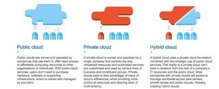 IBM_Cloud_Definitions